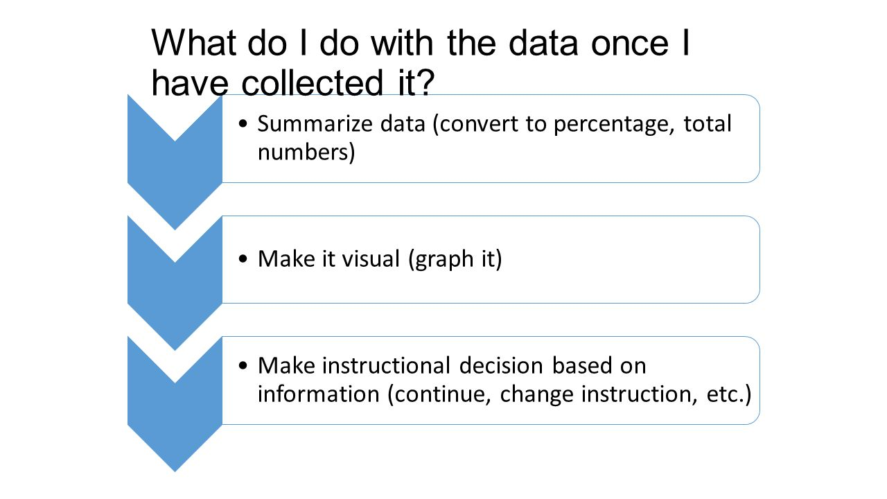 Summarize data (convert to percentage, total numbers) Make it visual (graph it) Make instructional decision based on information (continue, change ins