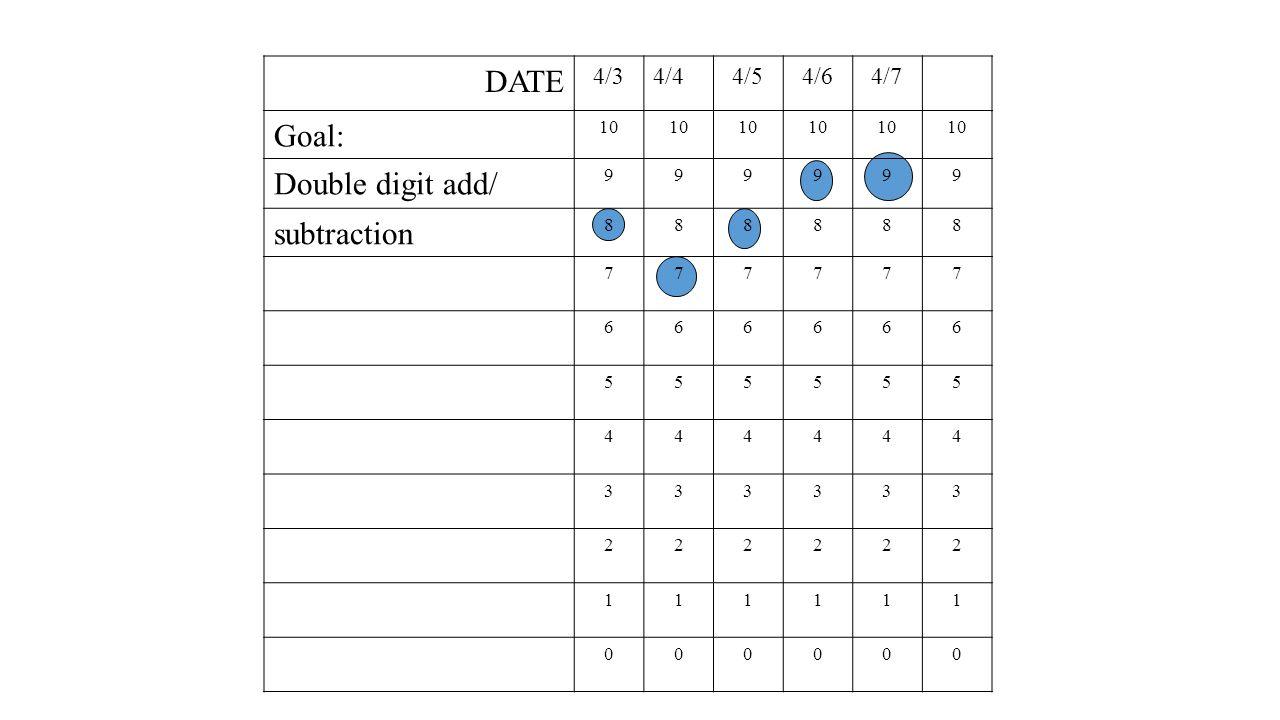 DATE 4/34/44/54/64/7 Goal: 10 Double digit add/ 999999 subtraction 888888 777777 666666 555555 444444 333333 222222 111111 000000