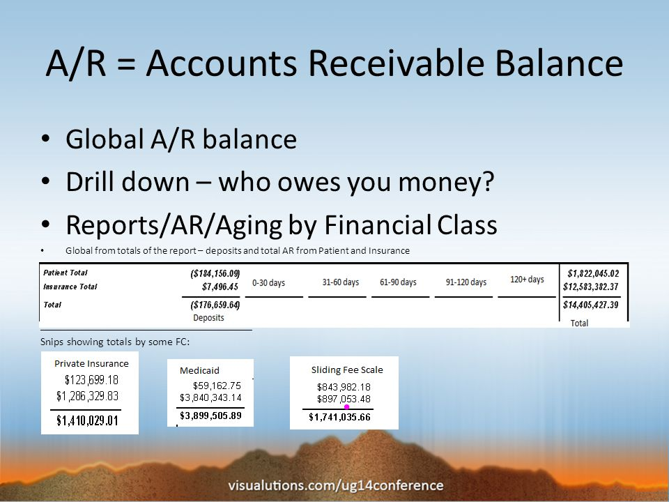 A/R = Accounts Receivable Balance Global A/R balance Drill down – who owes you money.