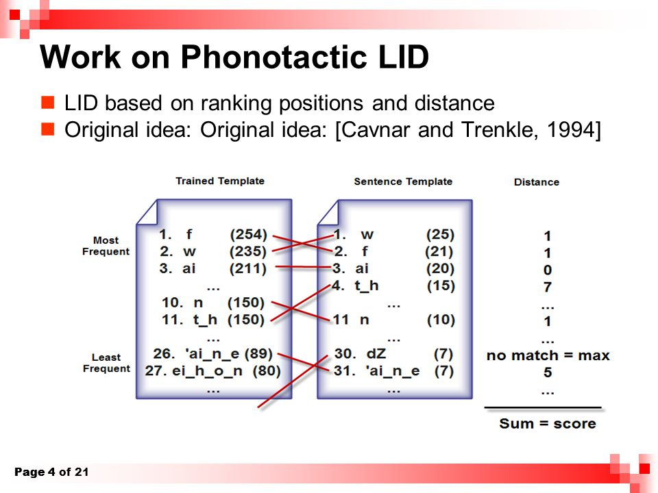Page 4 of 21 Page 4 Work on Phonotactic LID LID based on ranking positions and distance Original idea: Original idea: [Cavnar and Trenkle, 1994]