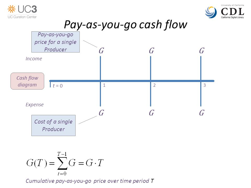 Pay-as-you-go cash flow Expense Income GG t = 0 123 G Cash flow diagram GGG Cost of a single Producer Cumulative pay-as-you-go price over time period T Pay-as-you-go price for a single Producer