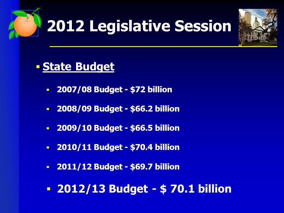2012 Legislative Session  State Budget  2007/08 Budget - $72 billion  2008/09 Budget - $66.2 billion  2009/10 Budget - $66.5 billion  2010/11 Budget - $70.4 billion  2011/12 Budget - $69.7 billion  2012/13 Budget - $ 70.1 billion