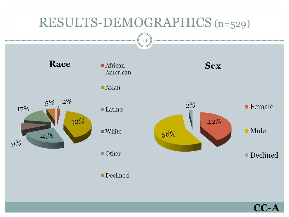 RESULTS-DEMOGRAPHICS (n=529) 11 CC-A