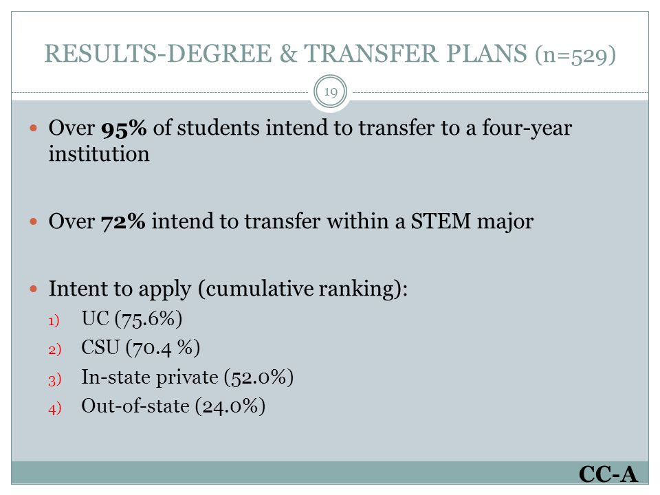 RESULTS-DEGREE & TRANSFER PLANS (n=529) 19 Over 95% of students intend to transfer to a four-year institution Over 72% intend to transfer within a STEM major Intent to apply (cumulative ranking): 1) UC (75.6%) 2) CSU (70.4 %) 3) In-state private (52.0%) 4) Out-of-state (24.0%) CC-A