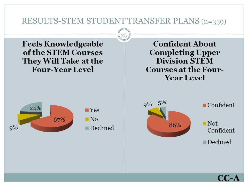 RESULTS-STEM STUDENT TRANSFER PLANS (n=359) 25 CC-A