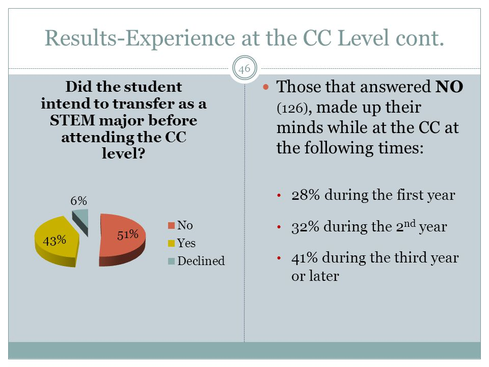 Results-Experience at the CC Level cont.