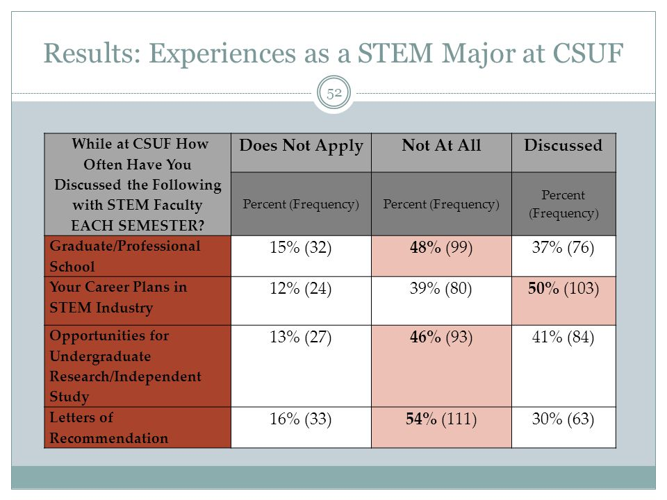 Results: Experiences as a STEM Major at CSUF 52 While at CSUF How Often Have You Discussed the Following with STEM Faculty EACH SEMESTER.