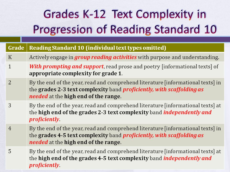 GradeReading Standard 10 (individual text types omitted) KActively engage in group reading activities with purpose and understanding.