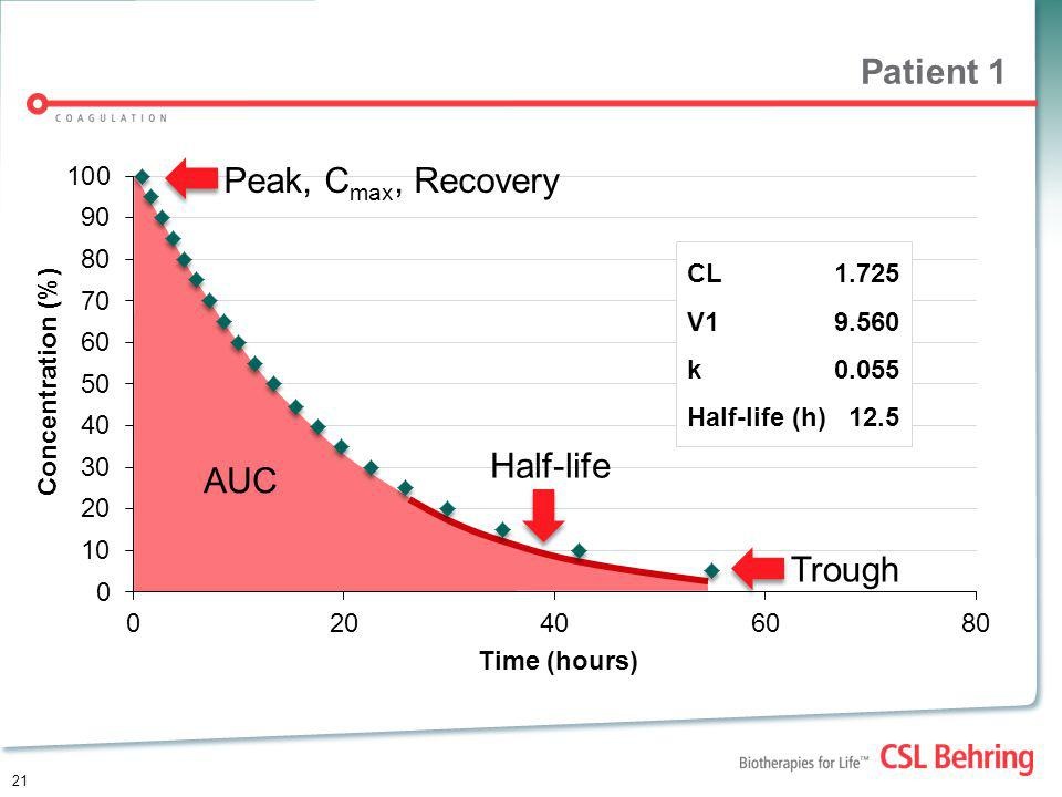 21 Patient 1 Time (hours) Concentration (%) CL1.725 V19.560 k0.055 Half-life (h)12.5 Peak, C max, Recovery Trough AUC Half-life