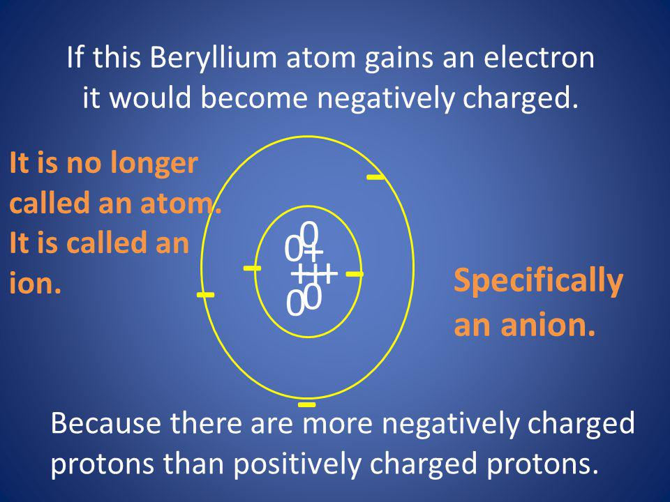 If this Beryllium atom gains an electron it would become negatively charged. + + + + 0 0 0 0 - - - Because there are more negatively charged protons t
