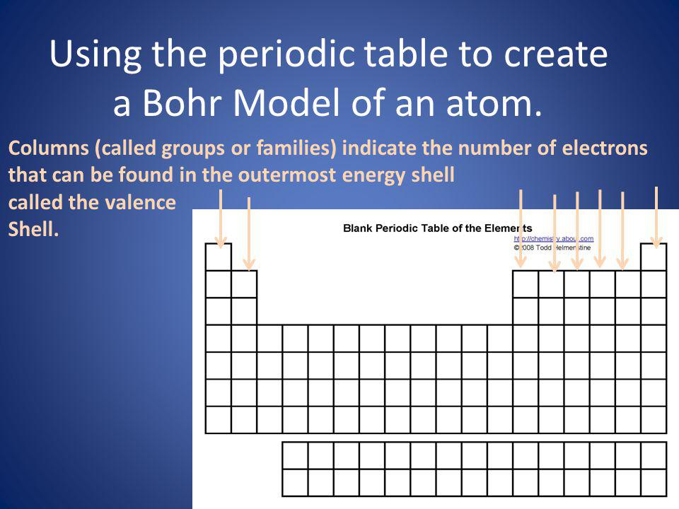 Using the periodic table to create a Bohr Model of an atom. Columns (called groups or families) indicate the number of electrons that can be found in