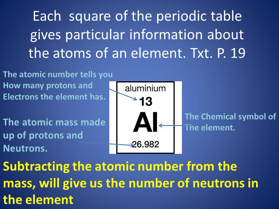 Each square of the periodic table gives particular information about the atoms of an element. Txt. P. 19 The atomic number tells you How many protons