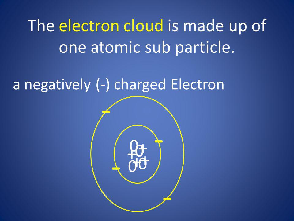 a negatively (-) charged Electron + + + + 0 0 0 0 - - - -