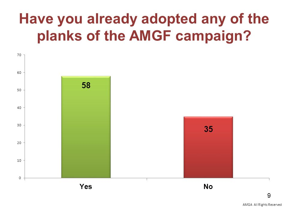 AMGA All Rights Reserved Have you already adopted any of the planks of the AMGF campaign 9