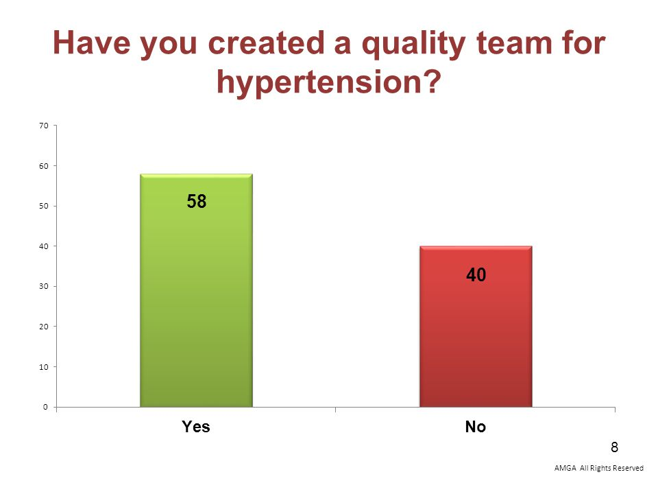 AMGA All Rights Reserved Have you created a quality team for hypertension 8