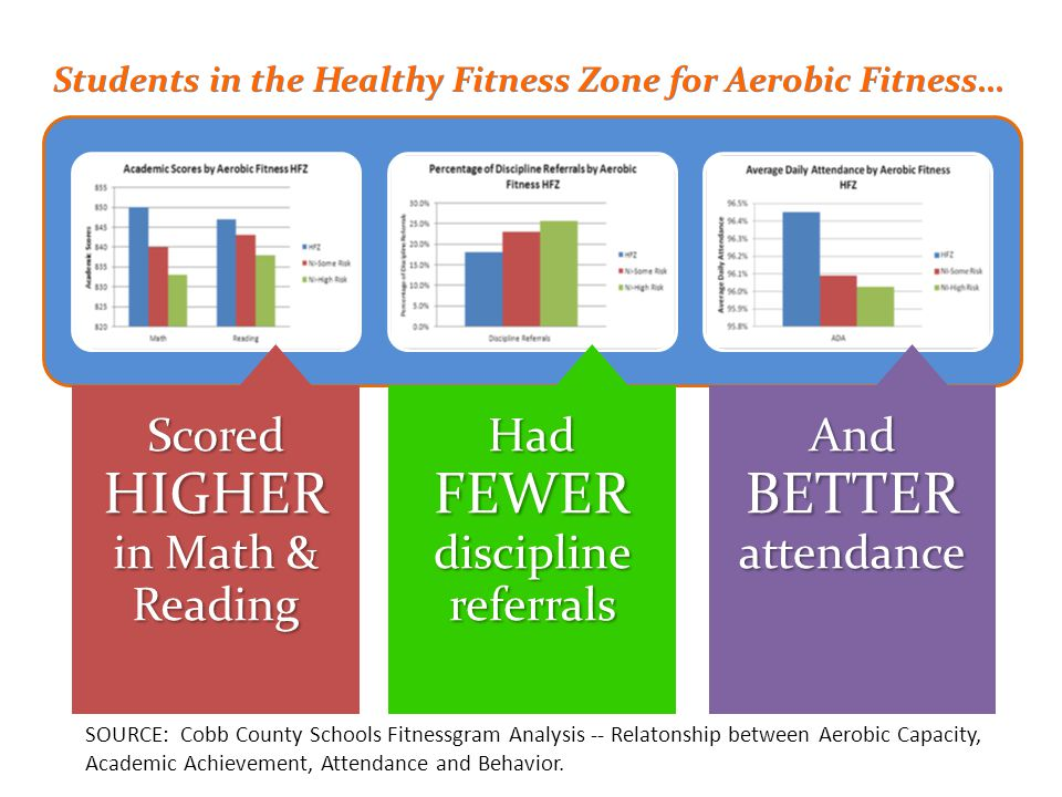 Scored HIGHER in Math & Reading Had FEWER discipline referrals And BETTER attendance Students in the Healthy Fitness Zone for Aerobic Fitness… SOURCE: Cobb County Schools Fitnessgram Analysis -­‐ Relatonship between Aerobic Capacity, Academic Achievement, Attendance and Behavior.