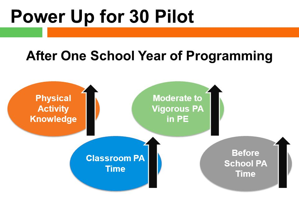 Power Up for 30 Pilot After One School Year of Programming Physical Activity Knowledge Physical Activity Knowledge Moderate to Vigorous PA in PE Before School PA Time Classroom PA Time