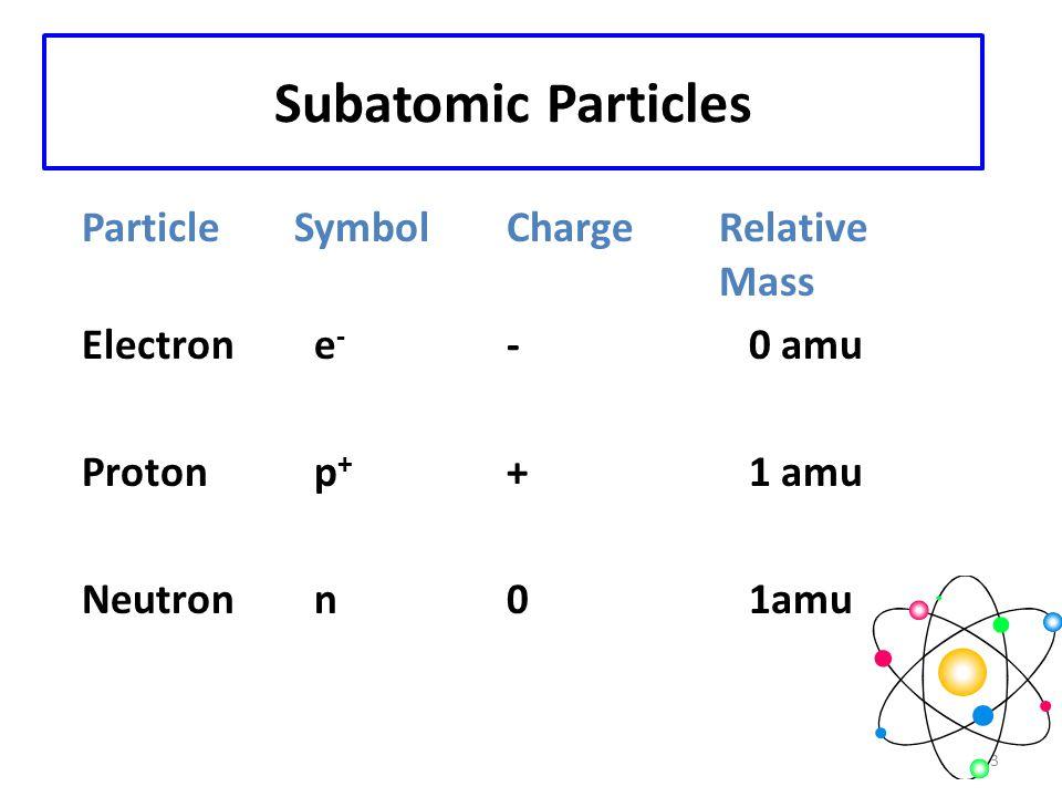 23 Subatomic Particles ParticleSymbol Charge Relative Mass Electron e - - 0 amu Proton p + + 1 amu Neutron n0 1amu