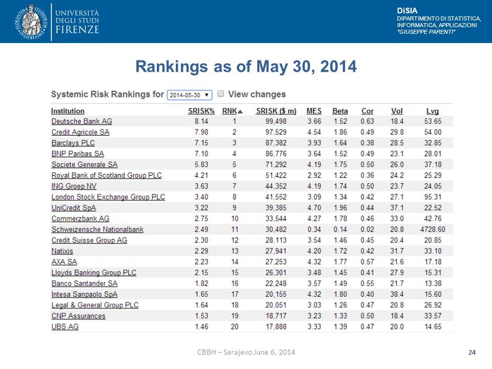 DiSIA DIPARTIMENTO DI STATISTICA, INFORMATICA, APPLICAZIONI GIUSEPPE PARENTI Rankings as of May 30, 2014 CBBH – Sarajevo June 6, 2014 24