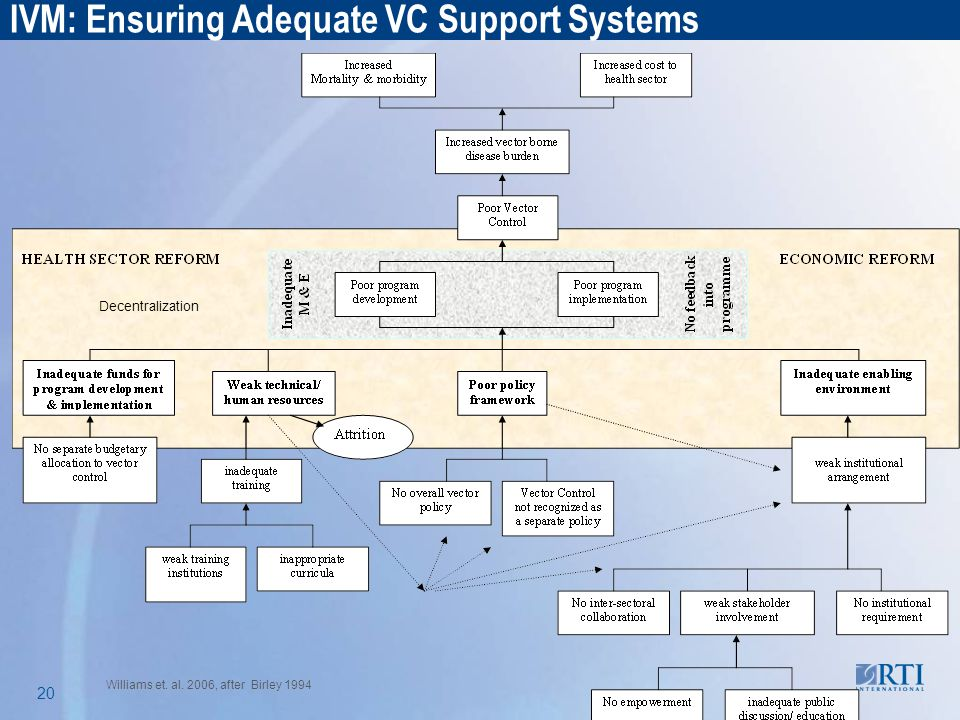 RTI International 20 IVM: Ensuring Adequate VC Support Systems Williams et. al. 2006, after Birley 1994 Decentralization