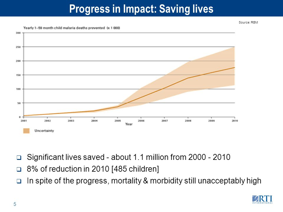 RTI International 5 Progress in Impact: Saving lives  Significant lives saved - about 1.1 million from 2000 - 2010  8% of reduction in 2010 [485 chi