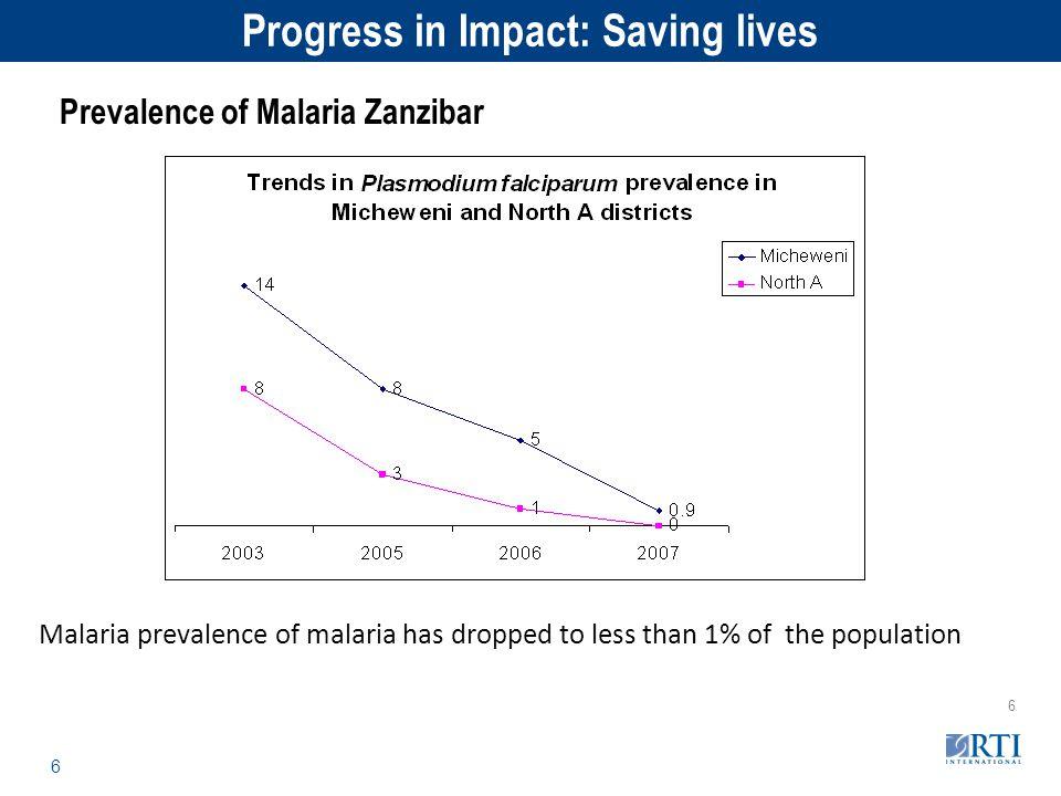 RTI International 6 6 Malaria prevalence of malaria has dropped to less than 1% of the population Prevalence of Malaria Zanzibar Progress in Impact: S