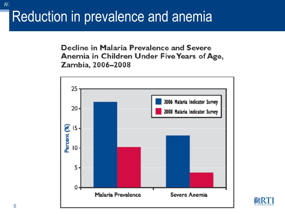 RTI International 8 Reduction in prevalence and anemia