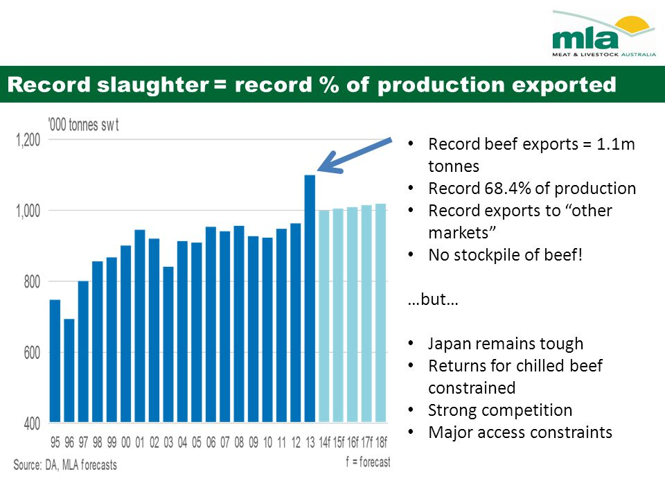 """Record slaughter = record % of production exported Record beef exports = 1.1m tonnes Record 68.4% of production Record exports to """"other markets"""" No s"""