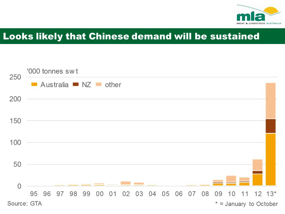 Looks likely that Chinese demand will be sustained