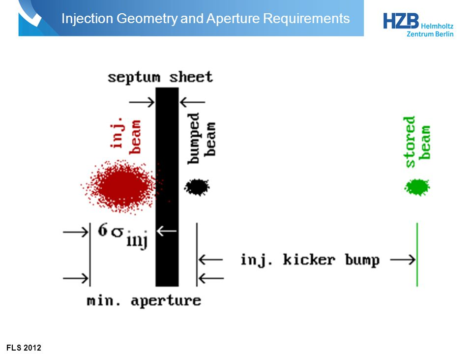 FLS 2012 Injection Geometry and Aperture Requirements