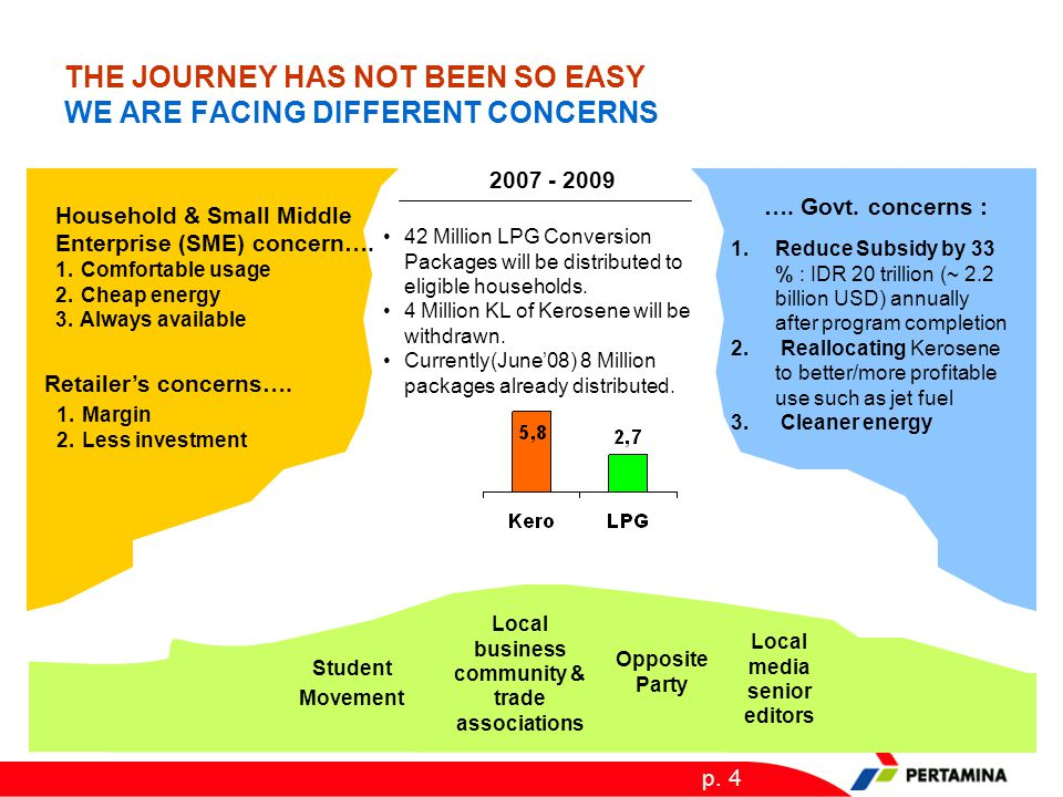 p. 4 THE JOURNEY HAS NOT BEEN SO EASY WE ARE FACING DIFFERENT CONCERNS 2007 - 2009 42 Million LPG Conversion Packages will be distributed to eligible