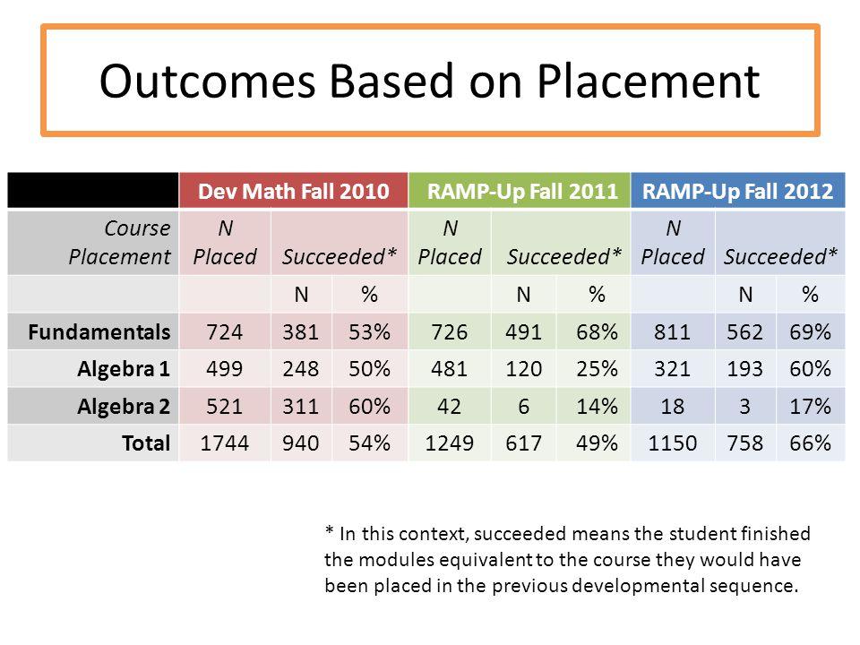 D Course Placement Fundamentals Algebra 1 Algebra 2 Total Dev Math Fall 2010 N PlacedSucceeded* N% 72438153% 49924850% 52131160% 174494054% RAMP-Up Fa