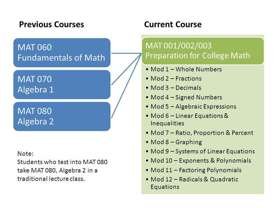 Previous CoursesCurrent Course MAT 001/002/003 Preparation for College Math Mod 1 – Whole Numbers Mod 2 – Fractions Mod 3 – Decimals Mod 4 – Signed Nu