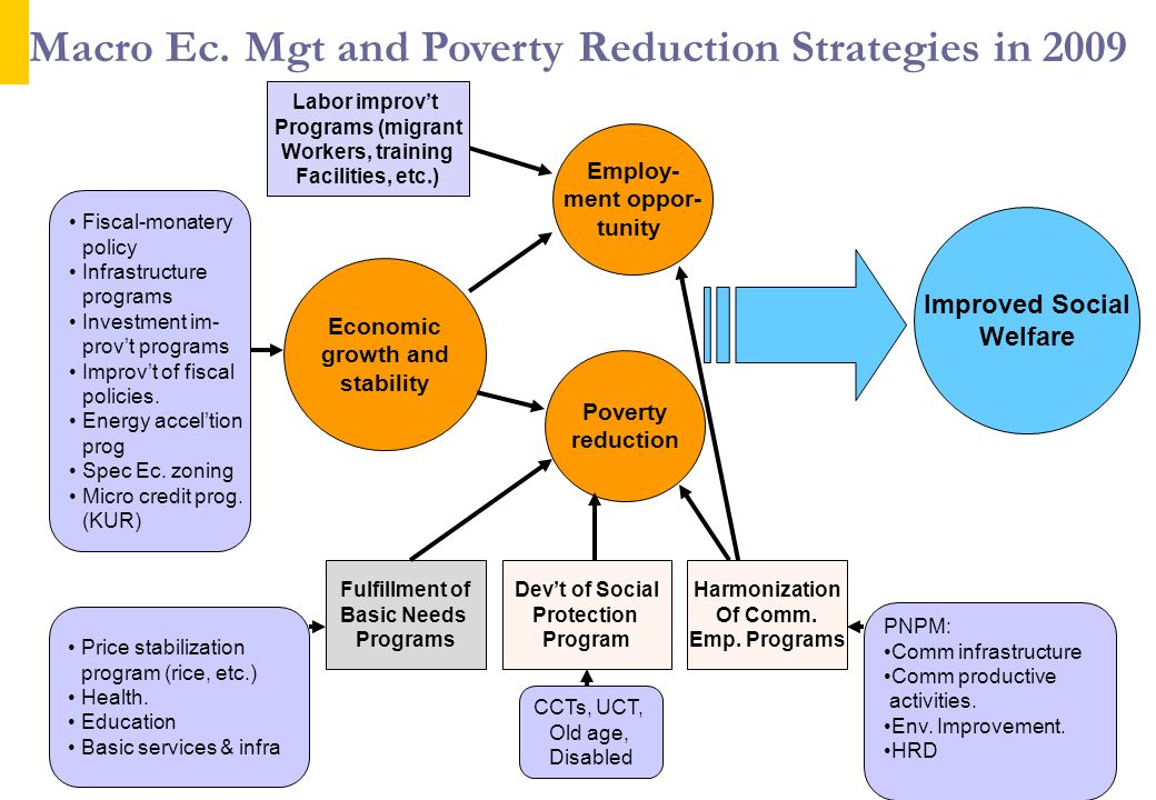 Economic growth and stability Employ- ment oppor- tunity Poverty reduction Improved Social Welfare Fulfillment of Basic Needs Programs Dev't of Social Protection Program Harmonization Of Comm.