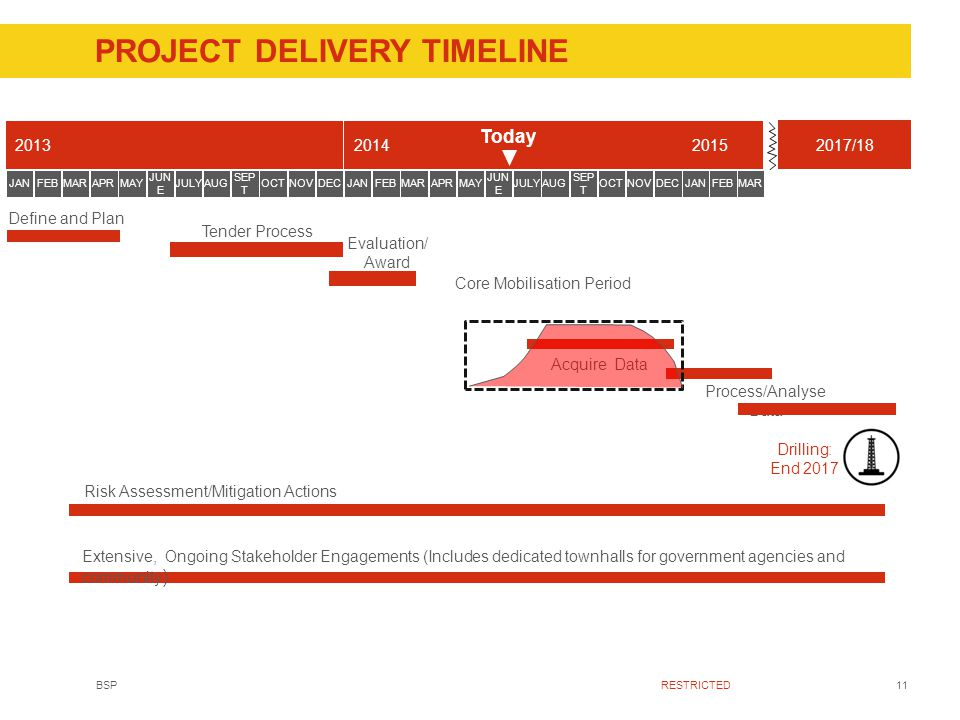 11BSPRESTRICTED PROJECT DELIVERY TIMELINE 2013 JANFEBMARAPRMAY JUN E JULYAUG SEP T OCTNOVDEC 2014 JANFEBMARAPRMAY JUN E JULYAUG SEP T OCTNOVDEC 2015 JANFEBMAR Tender Process Acquire Data Process/Analyse Data Extensive, Ongoing Stakeholder Engagements (Includes dedicated townhalls for government agencies and community ) Core Mobilisation Period Define and Plan Evaluation/ Award 2017/18 Today Risk Assessment/Mitigation Actions Drilling: End 2017