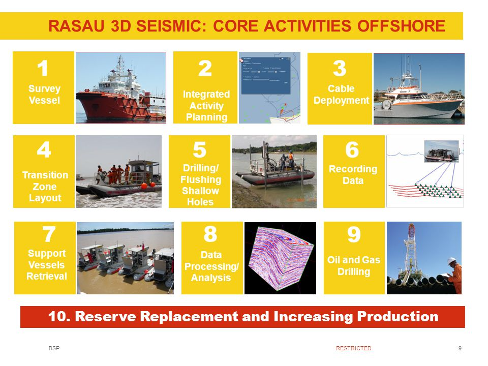 9BSPRESTRICTED RASAU 3D SEISMIC: CORE ACTIVITIES OFFSHORE 1 Survey Vessel 2 Permitting Information to Tenants 3 Cable Deployment 4 Transition Zone Layout 5 Drilling/ Flushing Shallow Holes 6 Recording Data 7 Support Vessels Retrieval 9 Oil and Gas Drilling 8 Data Processing/ Analysis 10.