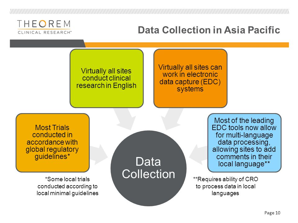 Data Collection in Asia Pacific Page 10 Data Collection Most Trials conducted in accordance with global regulatory guidelines* Virtually all sites conduct clinical research in English Virtually all sites can work in electronic data capture (EDC) systems Most of the leading EDC tools now allow for multi-language data processing, allowing sites to add comments in their local language** *Some local trials conducted according to local minimal guidelines **Requires ability of CRO to process data in local languages