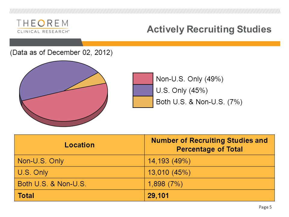 Actively Recruiting Studies Non-U.S. Only (49%) U.S.