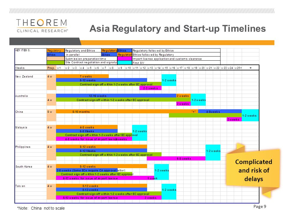 Asia Regulatory and Start-up Timelines *Note: China not to scale Complicated and risk of delays Page 9