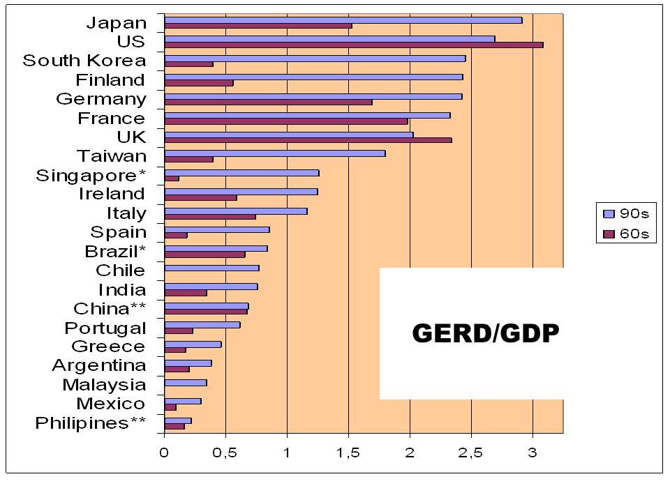 GERD/GDP