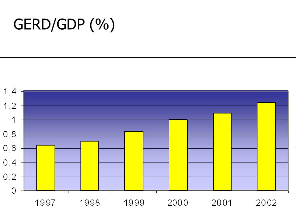 GERD/GDP (%)