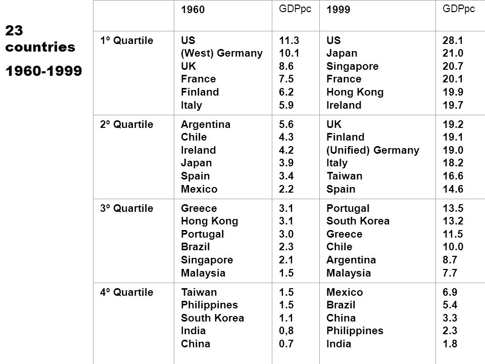 1960 GDPpc 1999 GDPpc 1º QuartileUS (West) Germany UK France Finland Italy 11.3 10.1 8.6 7.5 6.2 5.9 US Japan Singapore France Hong Kong Ireland 28.1 21.0 20.7 20.1 19.9 19.7 2º QuartileArgentina Chile Ireland Japan Spain Mexico 5.6 4.3 4.2 3.9 3.4 2.2 UK Finland (Unified) Germany Italy Taiwan Spain 19.2 19.1 19.0 18.2 16.6 14.6 3º QuartileGreece Hong Kong Portugal Brazil Singapore Malaysia 3.1 3.0 2.3 2.1 1.5 Portugal South Korea Greece Chile Argentina Malaysia 13.5 13.2 11.5 10.0 8.7 7.7 4º QuartileTaiwan Philippines South Korea India China 1.5 1.1 0,8 0.7 Mexico Brazil China Philippines India 6.9 5.4 3.3 2.3 1.8 23 countries 1960-1999