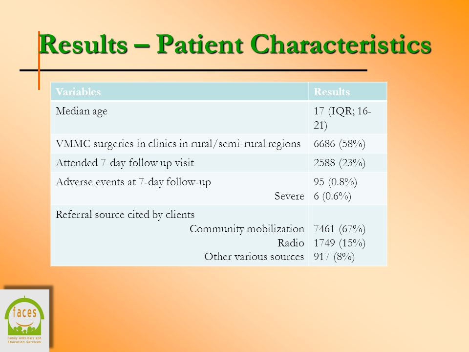 Results – Patient Characteristics VariablesResults Median age17 (IQR; 16- 21) VMMC surgeries in clinics in rural/semi-rural regions6686 (58%) Attended 7-day follow up visit2588 (23%) Adverse events at 7-day follow-up Severe 95 (0.8%) 6 (0.6%) Referral source cited by clients Community mobilization Radio Other various sources 7461 (67%) 1749 (15%) 917 (8%)
