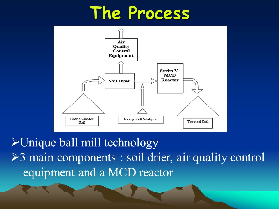 The Process  Unique ball mill technology  3 main components : soil drier, air quality control equipment and a MCD reactor