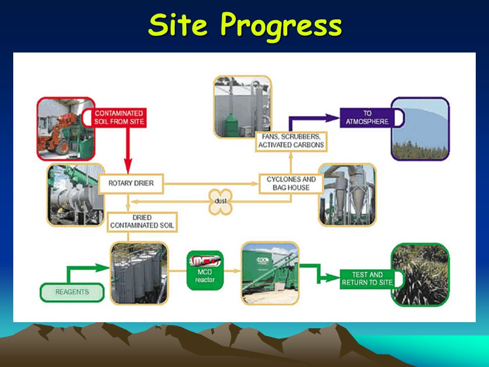 Site Progress