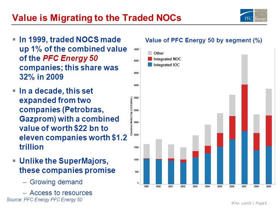 IPAA Lunch | Page 6 Value is Migrating to the Traded NOCs  In 1999, traded NOCS made up 1% of the combined value of the PFC Energy 50 companies; this share was 32% in 2009  In a decade, this set expanded from two companies (Petrobras, Gazprom) with a combined value of worth $22 bn to eleven companies worth $1.2 trillion  Unlike the SuperMajors, these companies promise –Growing demand –Access to resources Value of PFC Energy 50 by segment (%) Source: PFC Energy PFC Energy 50