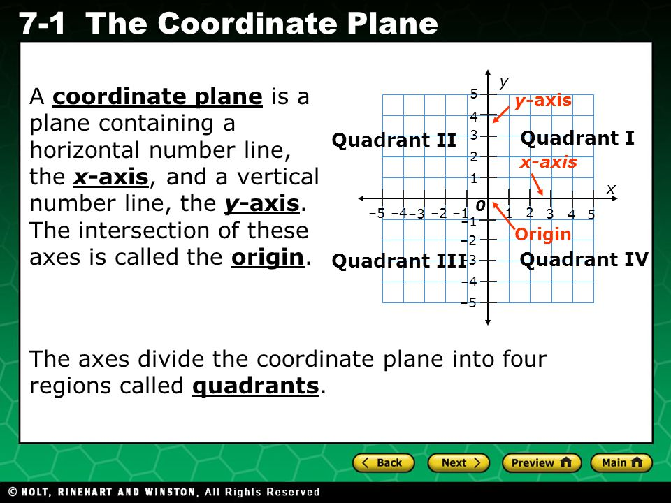 Holt CA Course 1 7-1The Coordinate Plane x y –2 2 2 –4 4 4 –1 –3 –5 A coordinate plane is a plane containing a horizontal number line, the x-axis, and