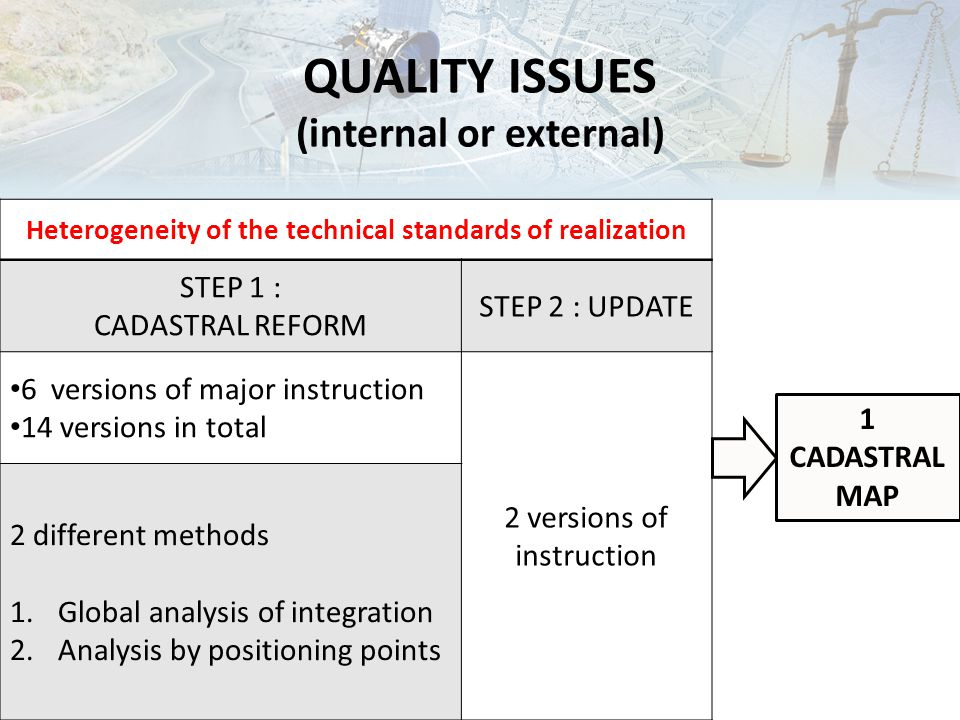 Heterogeneity of the technical standards of realization STEP 1 : CADASTRAL REFORM STEP 2 : UPDATE 6 versions of major instruction 14 versions in total 2 versions of instruction 2 different methods 1.Global analysis of integration 2.Analysis by positioning points 1 CADASTRAL MAP QUALITY ISSUES (internal or external)