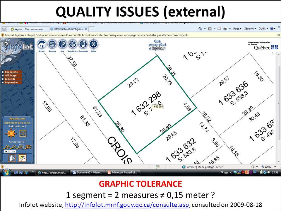 GRAPHIC TOLERANCE 1 segment = 2 measures ≠ 0,15 meter .