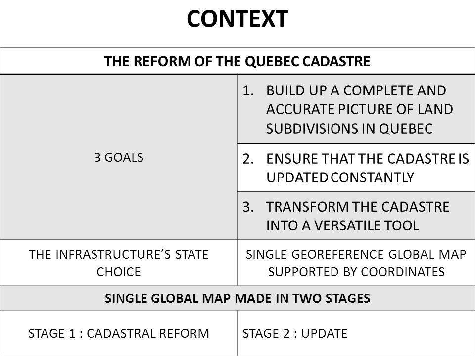 THE REFORM OF THE QUEBEC CADASTRE 3 GOALS 1.BUILD UP A COMPLETE AND ACCURATE PICTURE OF LAND SUBDIVISIONS IN QUEBEC 2.ENSURE THAT THE CADASTRE IS UPDATED CONSTANTLY 3.TRANSFORM THE CADASTRE INTO A VERSATILE TOOL THE INFRASTRUCTURE'S STATE CHOICE SINGLE GEOREFERENCE GLOBAL MAP SUPPORTED BY COORDINATES SINGLE GLOBAL MAP MADE IN TWO STAGES STAGE 1 : CADASTRAL REFORMSTAGE 2 : UPDATE CONTEXT